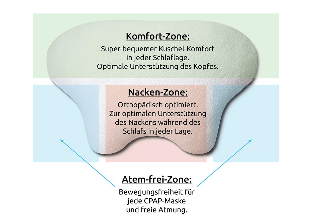 LINA - CPAP- und Seitenschläfer-Komfort-Kissen